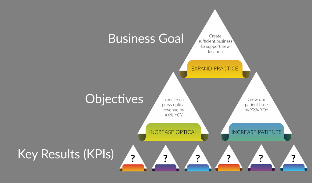 Objectives and Key Performance Indicators Building Business