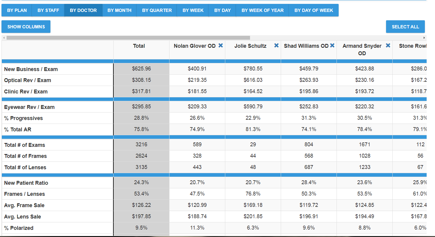 Optical KPIs for Doctors in EDGEPro