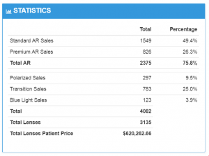 Sales Statistics and Optical KPIs for Doctors in EDGEPro