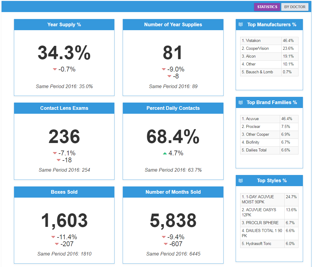 Contact Lens Dashboard from EDGEPro